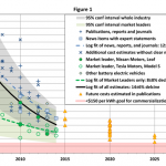 """Can Battery Electrics Disrupt the Internal Combustion Engine? Part 1: """"No"""""""
