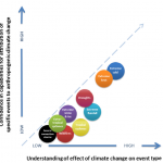 Attribution of Extreme Events to Global Warming