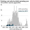 Coal Made Up More than 80% of Retired Electricity Generating Capacity in 2015
