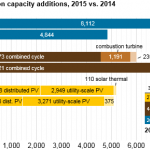Wind Adds the Most Electric Generation Capacity in 2015, Followed by Natural Gas and Solar