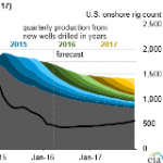 Expected Decrease in Lower 48 Oil Production is Partially Offset by Rising GOM Output