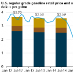 Retail Gasoline Prices this Summer Expected to be Lowest Since 2004