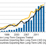 Globalization of the Gas Market: It has Been Going on Longer Than You Think