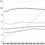 """A Fundamental Transformation: """"Renewables Win Race on Costs"""""""