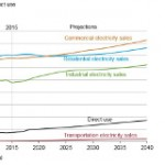 EIA Annual Outlook Misses The Mark On Threat To Utilities, Generation Revolution