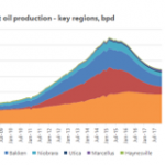 Why Oil Prices are Going Up, and Will Continue to Go Up