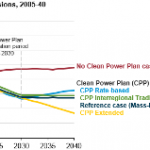Clean Power Plan Implementation Decisions Affect CO2 Emissions and Electricity Prices