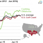 U.S. Crude Oil Storage Capacity Utilization Rises Even as Storage Capacity Grows