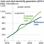 Extended Policies Case Shows Reduced Energy Use, Emissions, More Renewables, Efficiency