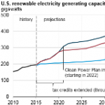 Higher Renewable Capacity Additions in AEO2016 Reflect Policy Changes and Cost Reductions