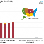 Recent Data Show Divergent Trends for Rail Shipments of Crude Oil, Ethanol, and Biodiesel