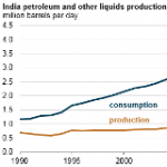 India Continues Developing its Strategic Petroleum Reserve as its Oil Imports Grow