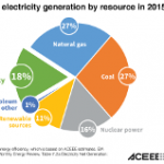 Our New Analysis Finds Energy Efficiency is the 3rd Largest Resource in the US Electric Power Sector