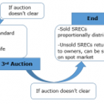 The Moment We've Been Waiting For: Massachusetts SREC Clearinghouse Auction Results