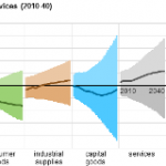 Composition of Trade Influences Goods Output, Shaping Industrial Sector Energy Intensity