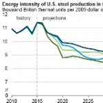 Changes in Steel Production Reduce Energy Intensity