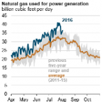 High Natural Gas-Fired Generation Leads to Rare Summer Net National Weekly Storage Draw