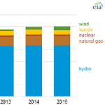 Hydroelectric Plants Account for More than 70% of Brazil's Electric Generation