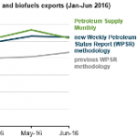 EIA Now Using Near-Real-Time Export Data to Improve Weekly Petroleum Consumption Data