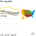 Gasoline Prices Prior to Labor Day Lowest in 12 Years