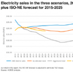 Will New England Electricity Consumption Continue to Stay Flat?
