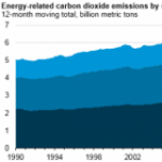 Lower Energy-Related CO2 Emissions Driven By Structural Changes to Major Markets Like Texas