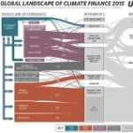 Change is Money in Climate Change