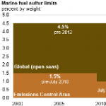 Tighter Marine Fuel Sulfur Limits Will Spark Changes by Both Refiners and Vessel Operators