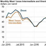 Recent OPEC Agreement Reflected in EIA Forecast Issued Last Week