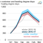 Winter Residential Electricity Consumption Expected to Increase from Last Winter