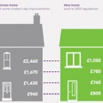 Wanted: A Serious Business Model for Eco-Retrofitting Homes