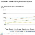 EIA 2017 Outlook Shows Energy Transition Will Trump Trump