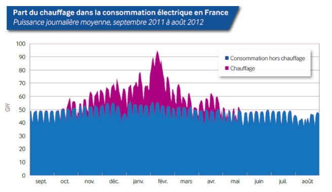 French_Power_vs_month-2011.png