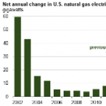 Natural Gas-Fired Generating Capacity Likely to Increase Over Next Two Years
