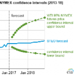 Crude Oil Prices Expected to Increase Slightly Through 2017 and 2018