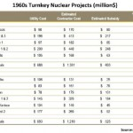 Do You Hear That? It's the Fat Lady, Singing: Nuclear Revival Ends Almost Before It Starts