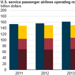 Lower Airline Fuel Costs Reduce U.S. Airlines' Operating Expenses, Increase Net Profits