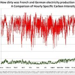Germany's Electricity Was Nearly 10 Times Dirtier than France's in 2016