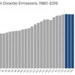 Drivers Behind Flattening CO2 Emissions