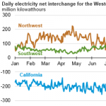California Imports About a Quarter of its Electricity on Average