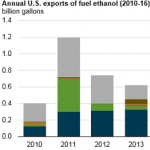 U.S. Ethanol Exports Rise 26% in 2016 to Second-Highest Level on Record