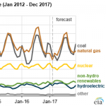 EIA Expects Natural Gas to Be Largest Source of U.S. Electricity Generation This Summer