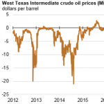 New Pipeline Infrastructure Should Accommodate Expected Rise in Permian Oil Production