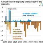 U.S. Nuclear Capacity and Generation Expected to Decline as Existing Generators Retire