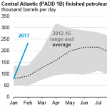 Petroleum Product Exports from Central Atlantic States Were Unusually High in February