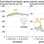 U.S. Fuel Ethanol Production Continues to Grow in 2017