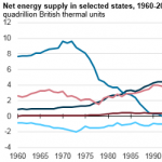 Wyoming, Texas, and Pennsylvania Rank as the Top Net Energy Suppliers Among States