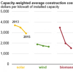 Construction Costs for Most Power Plant Types Have Fallen in Recent Years