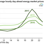 California Wholesale Electricity Prices Are Higher at the Beginning and End of the Day