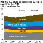 U.S. Crude Oil Production Forecast Expected to Reach Record High in 2018